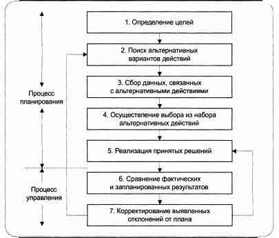 Первые пять этапов представляют собой процесс принятия решения или планирования.  Планирование по существу является...
