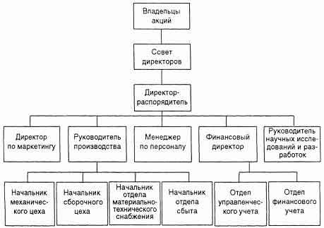 Сущность управленческого учета
